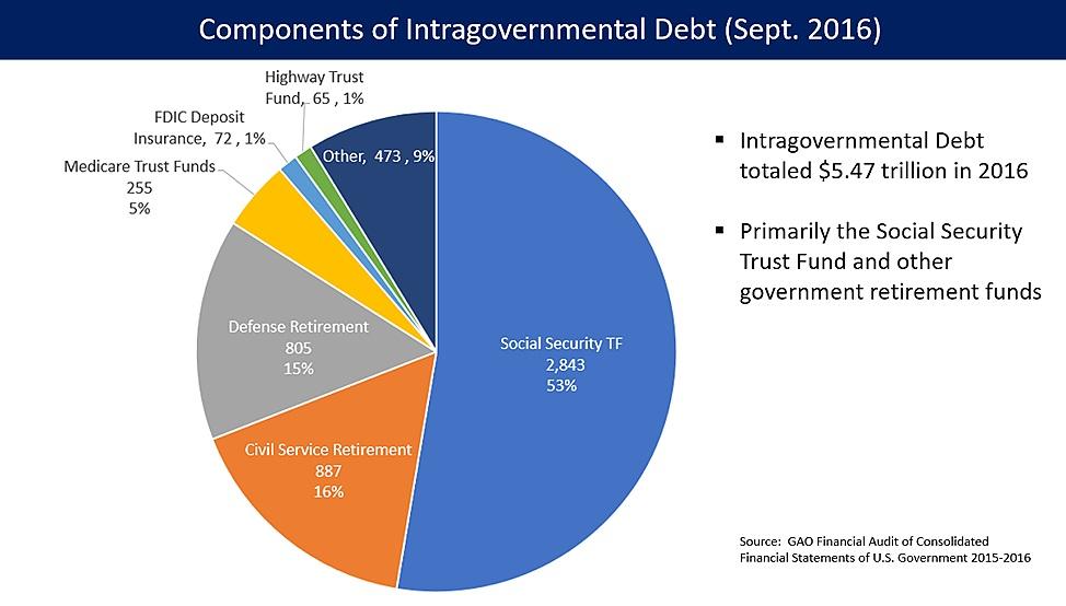 Intragovernmental+Debt.jpg