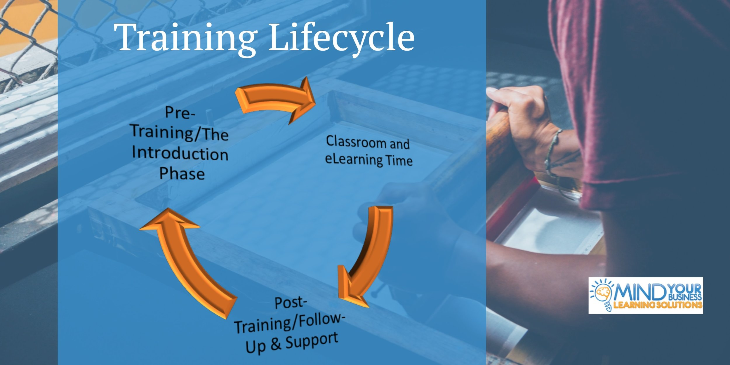 Our Methodology - Click to watch our approach to training.