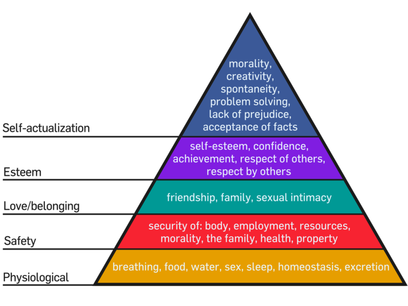 Maslow_s_Hierarchy_of_Needs.png