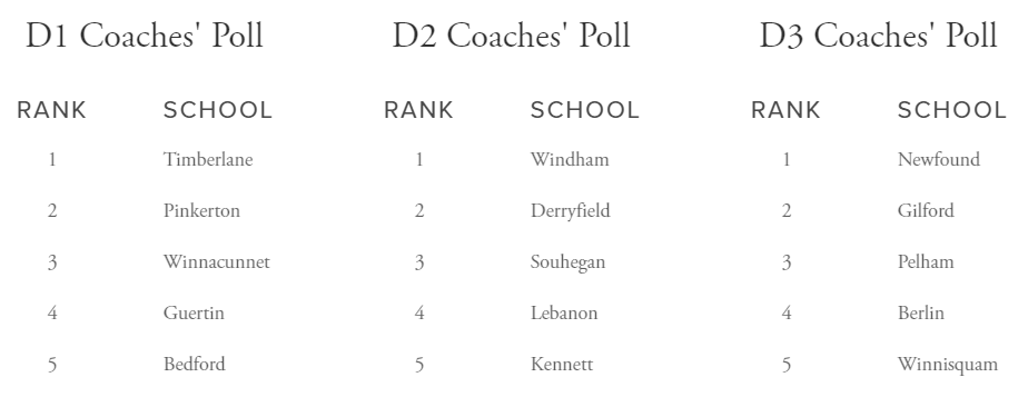 Coaches Poll Week 3.png