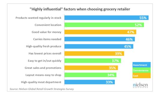 Source: Nielsen Global Retail-Growth Strategies Survey
