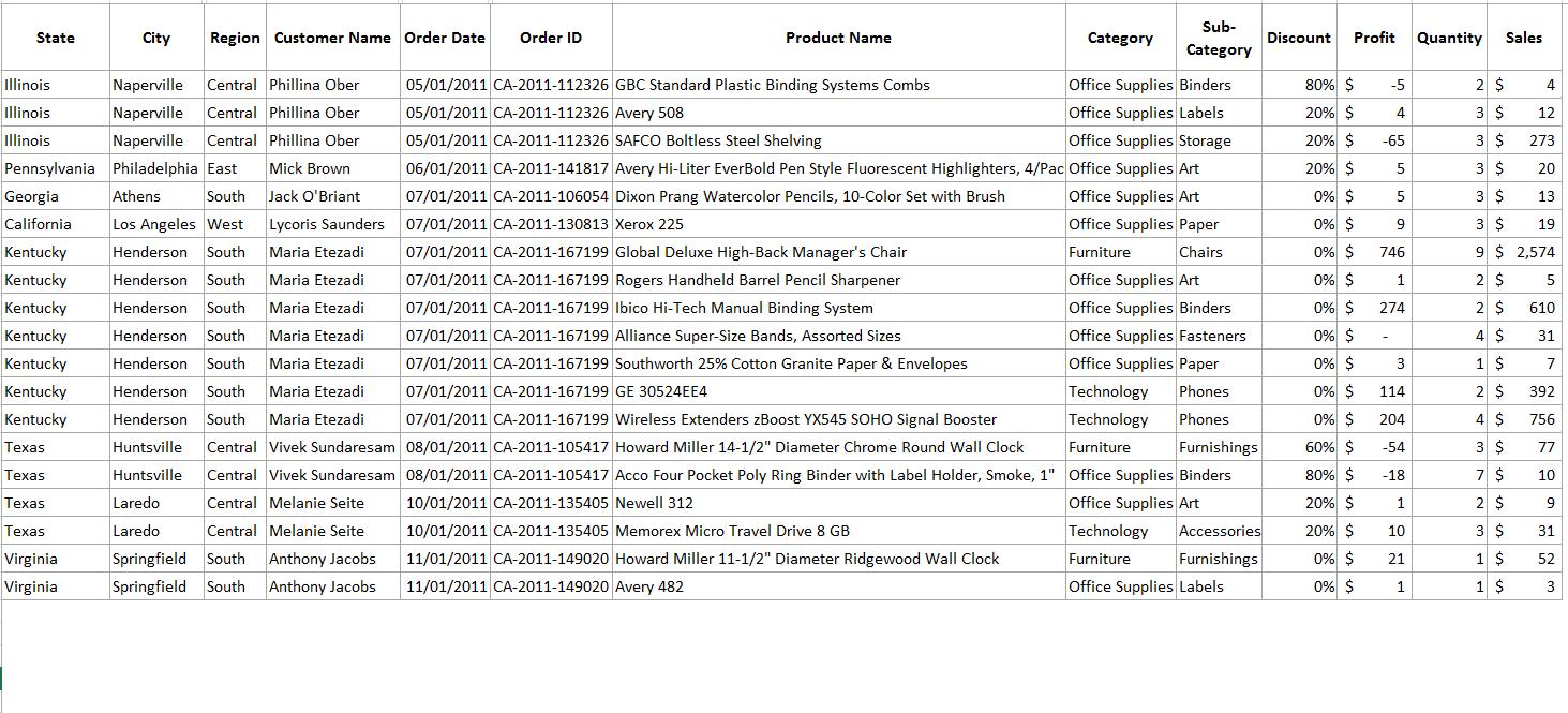 SuperStore Data - Sample
