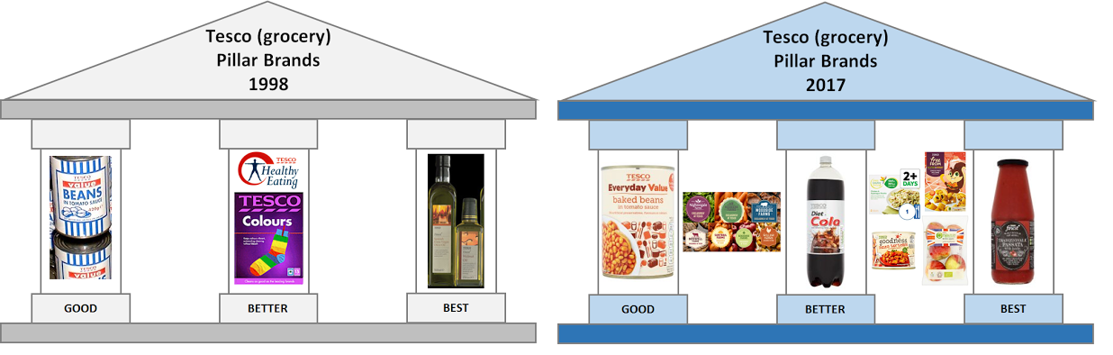 """Fig 2 The Expansion of Tesco's """"Pillar Brands"""""""