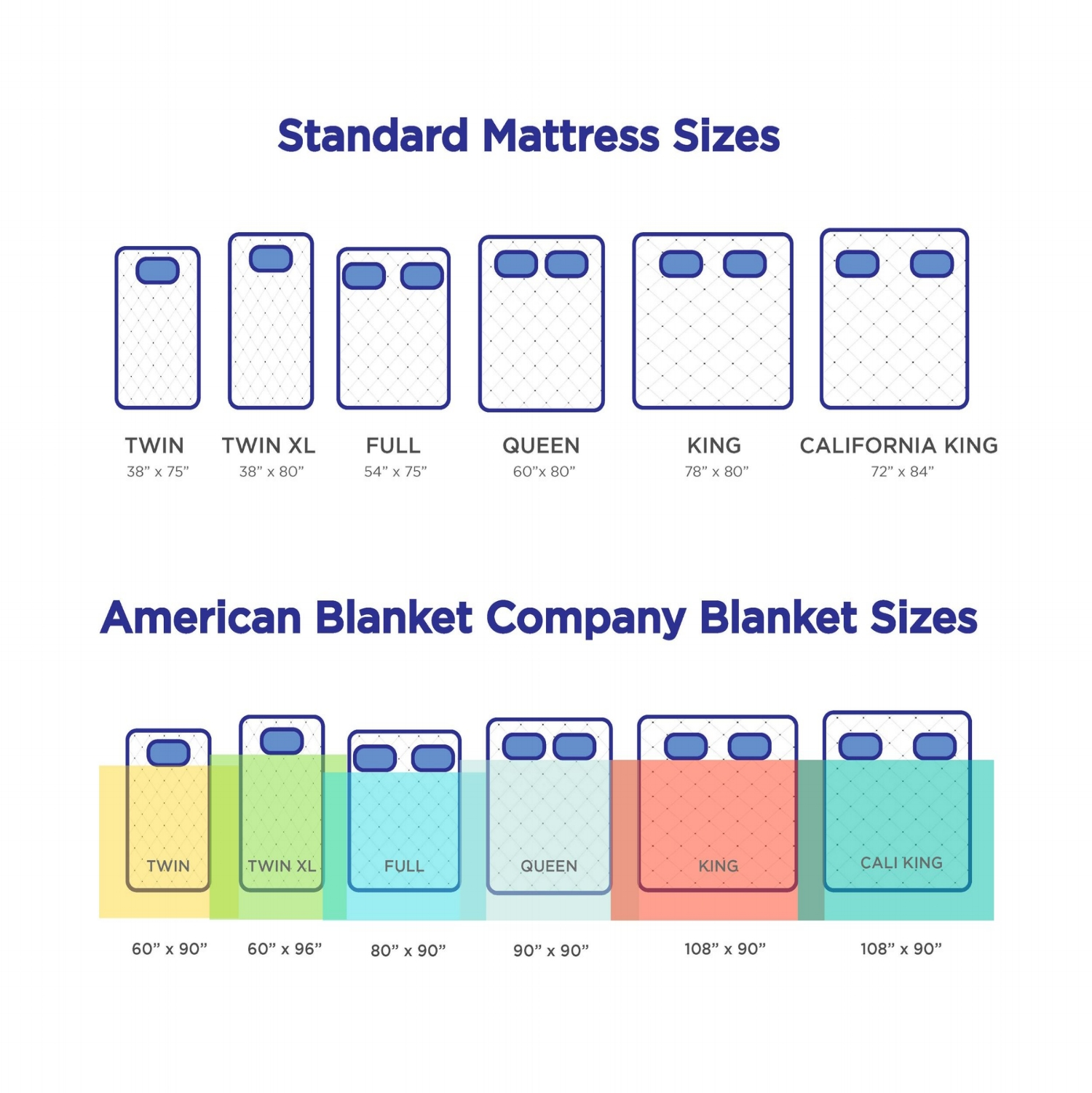 Standard Mattress Sizes Infographic