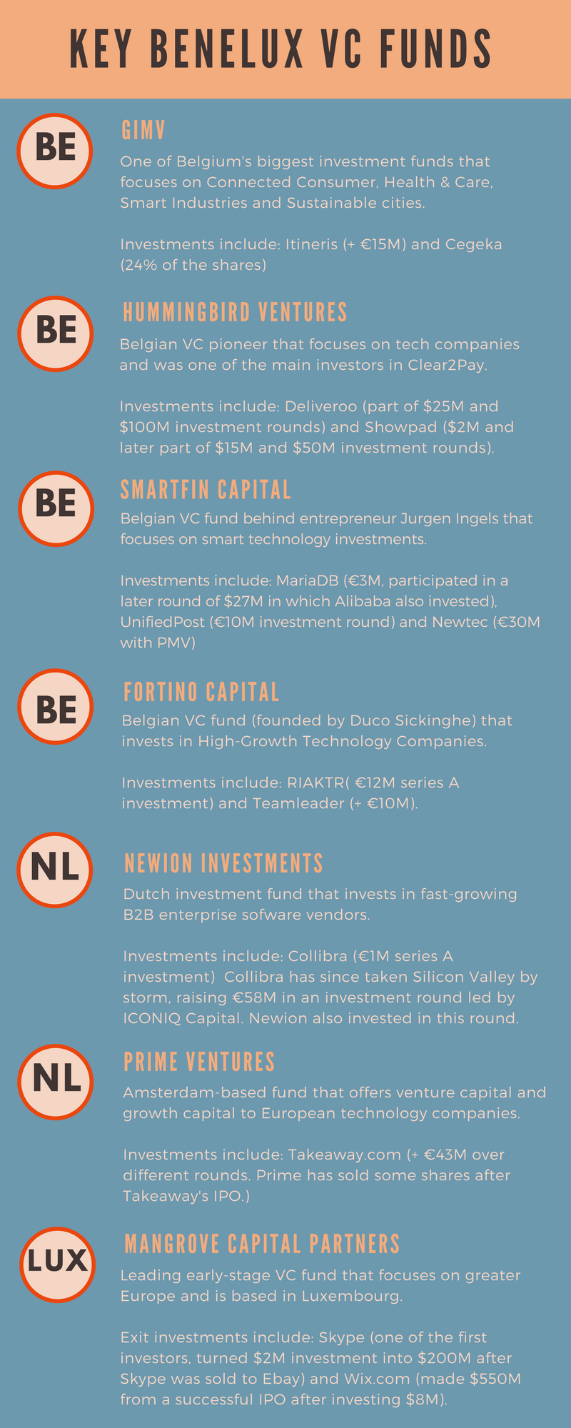 Key Benelux VC Funds.png
