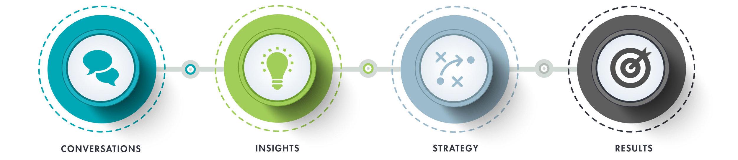 Bernstein-Associates-Approach-Infographic
