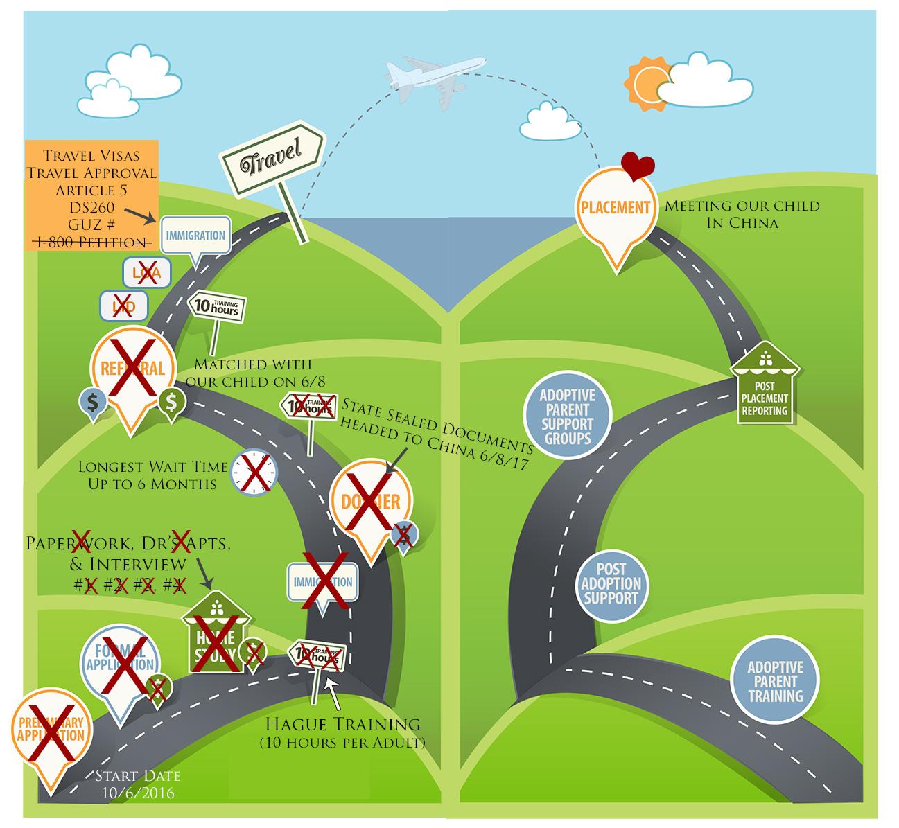 Adoption Process Road Map.jpg