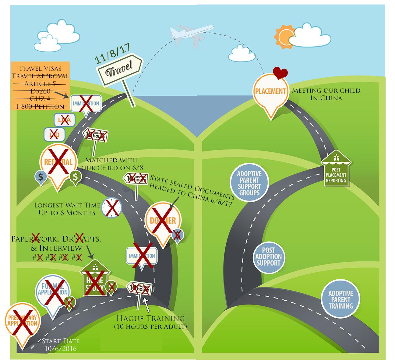 Newell Adoption Road Map