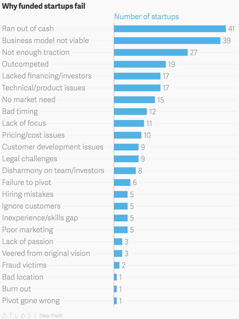 Startup Failure Chart.png