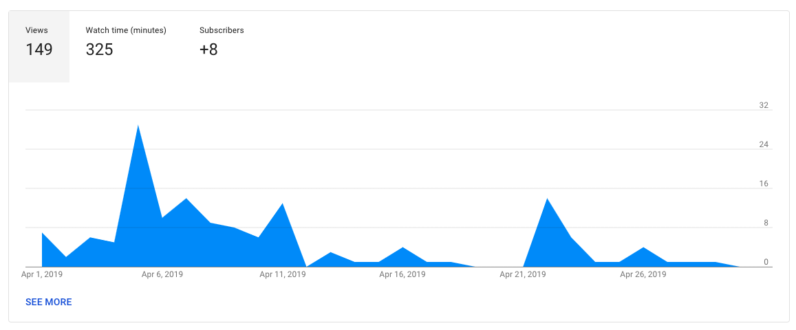 April YouTube Statistics The Entrepreneur Experiment