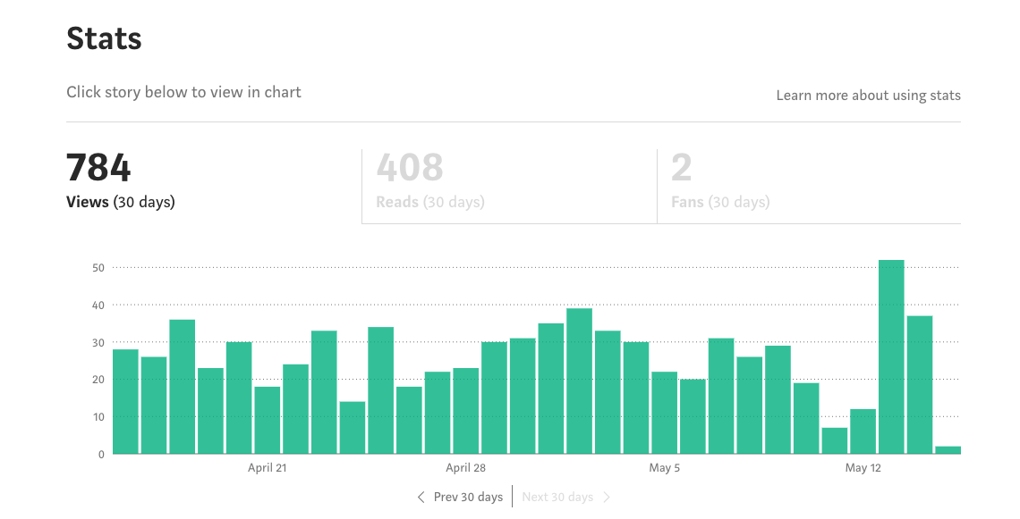 Medium Traffic April The Entrepreneur Experiment