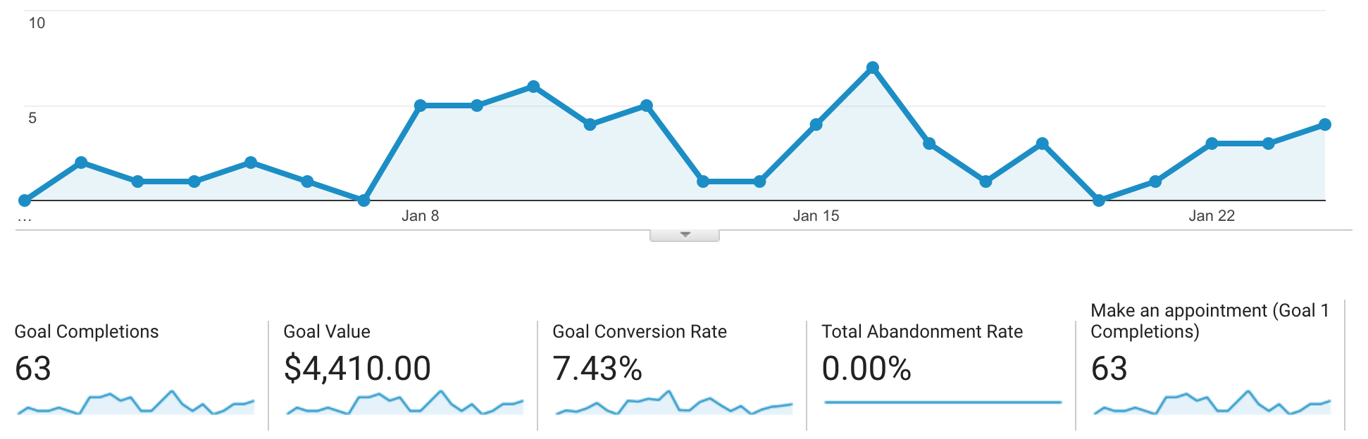 January's website conversions - A look at how the website's online booking system has performed this month.