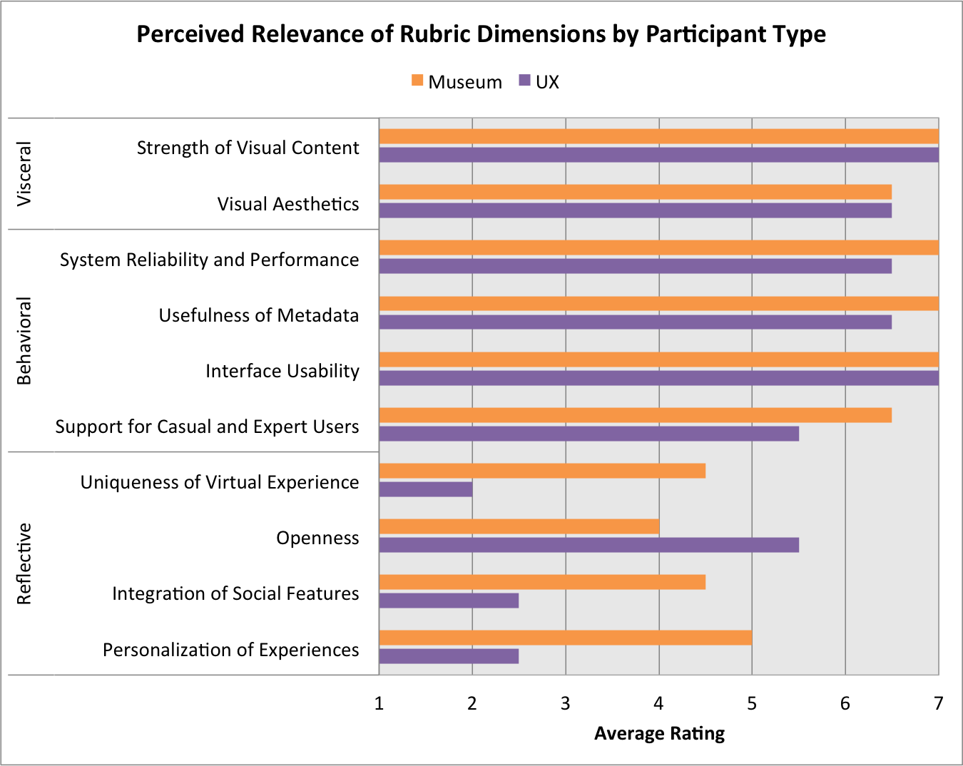 Perceived relevance of rubric dimensions by participant type,  Craig McDonald
