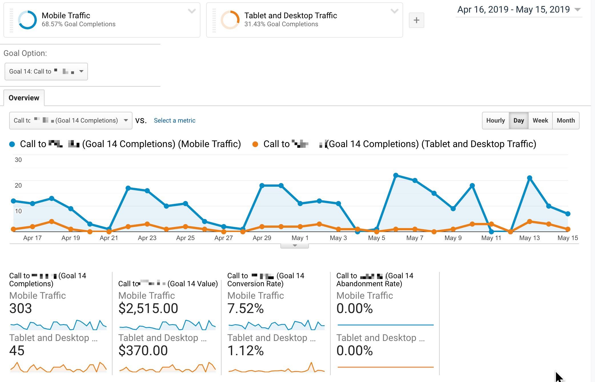 Tracking phone calls in Google Analytics