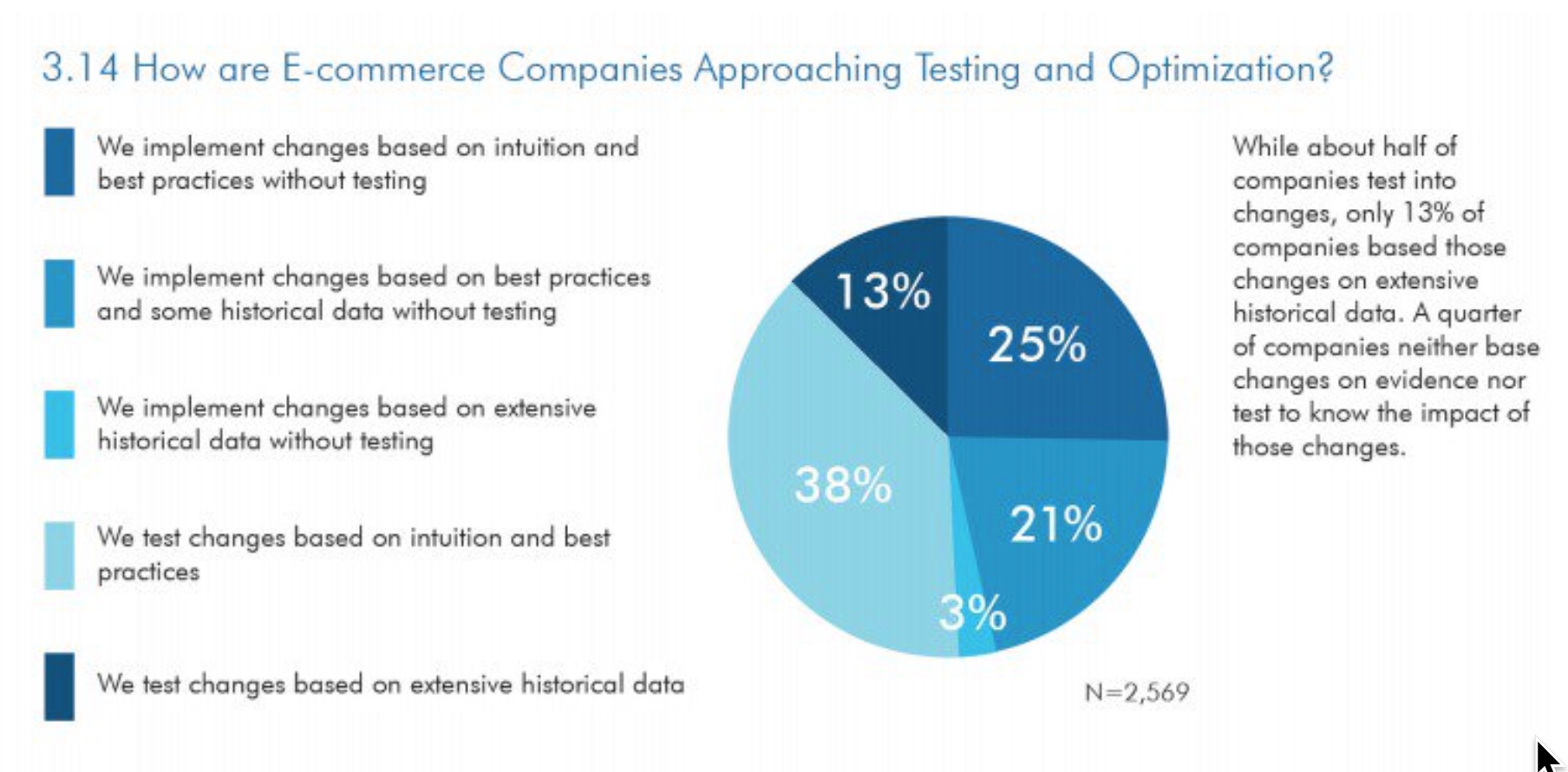 Chart showing how e-commerce companies approach testing and optimization