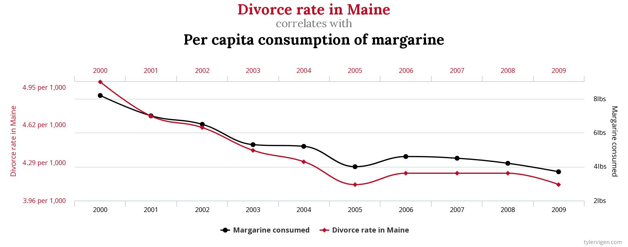 Chart showing the correlation between the divorce rate in main and per capita consumption of margarine.