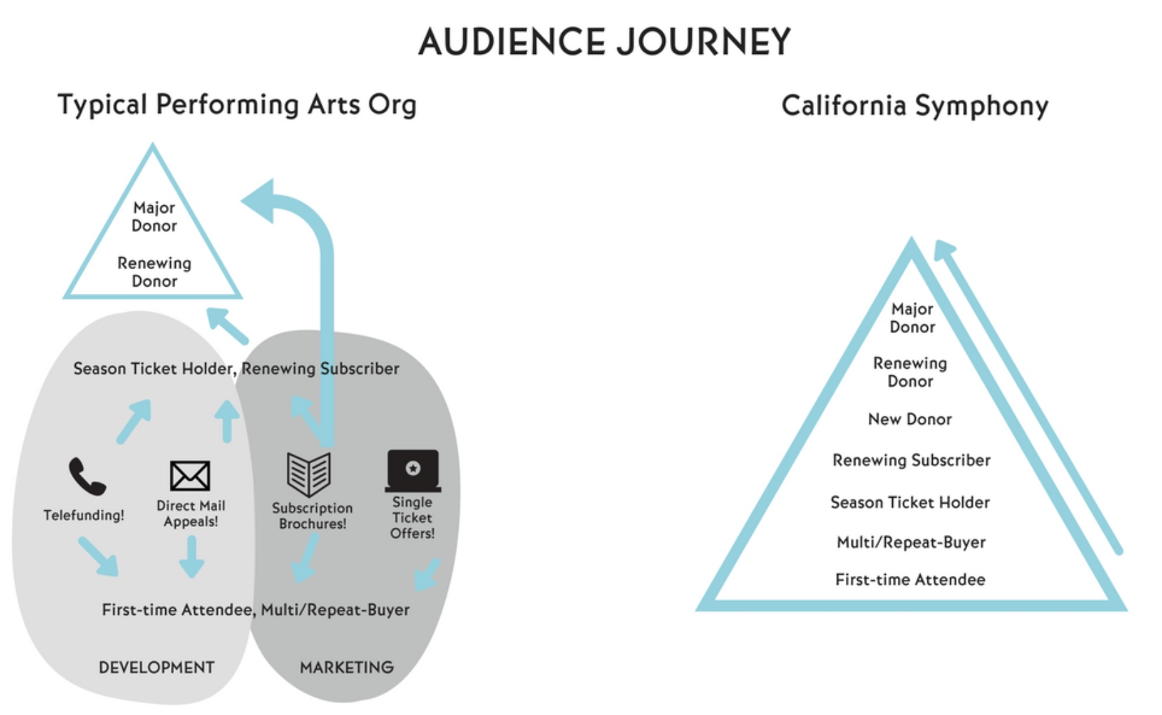California Symphony's audience journey model. Source:  Aubrey Bergauer