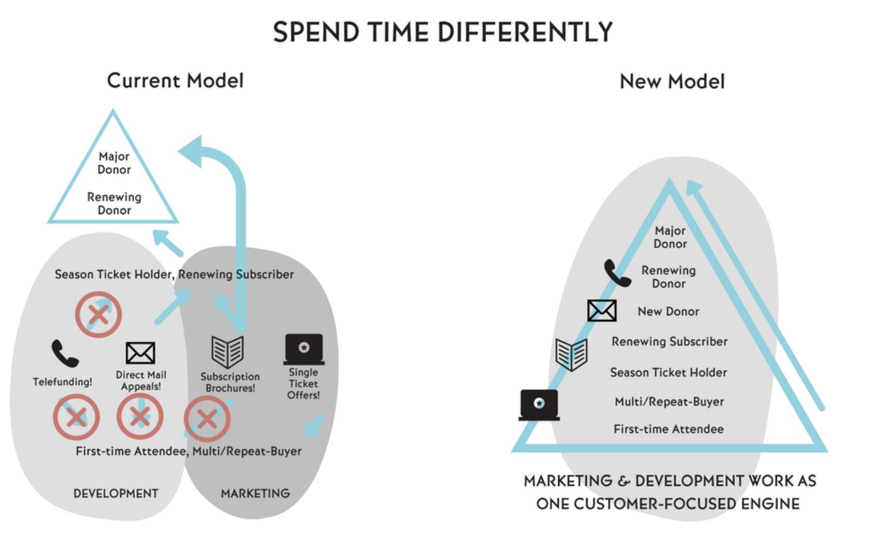 California Symphony's model of how marketing/development spends time. Source:  Aubrey Bergauer