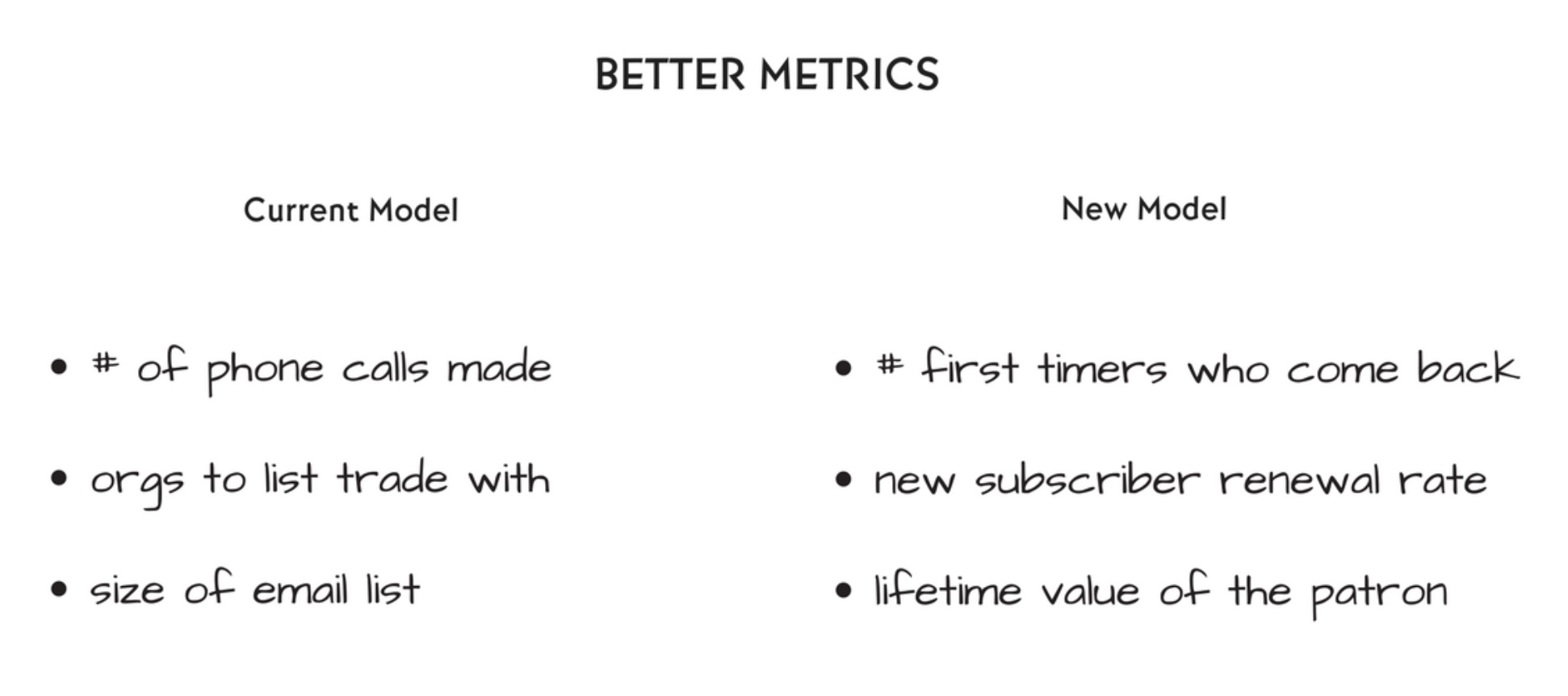 California Symphony's improved metrics. Source:  Aubrey Bergauer
