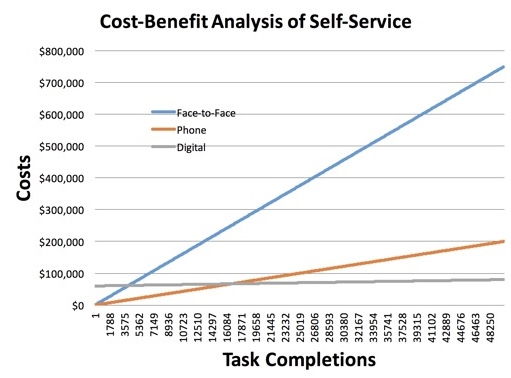 Cost-benefit analysis of self-service | Source:  Gerry McGovern