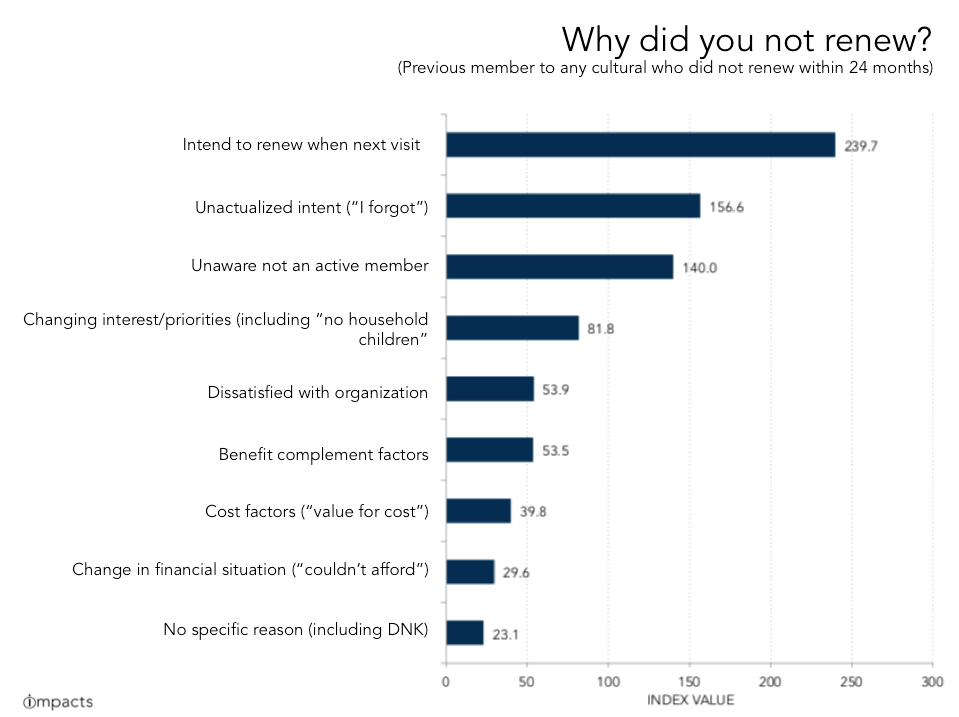 """Chart: """"Why did you not renew?""""  Colleen Dilenschneider"""