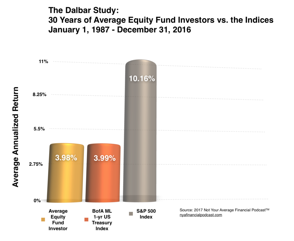 Dalbar Study - 30 year average equity fund investor returns vs the SP500.png