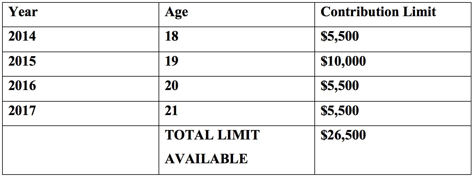 TFSA-contribution-limits