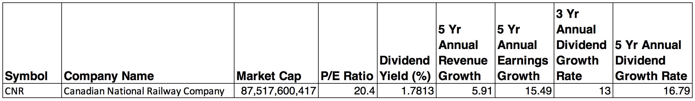 CN Rail Stock Dividend Growth
