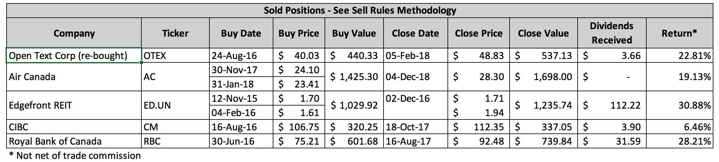 Sold Positions