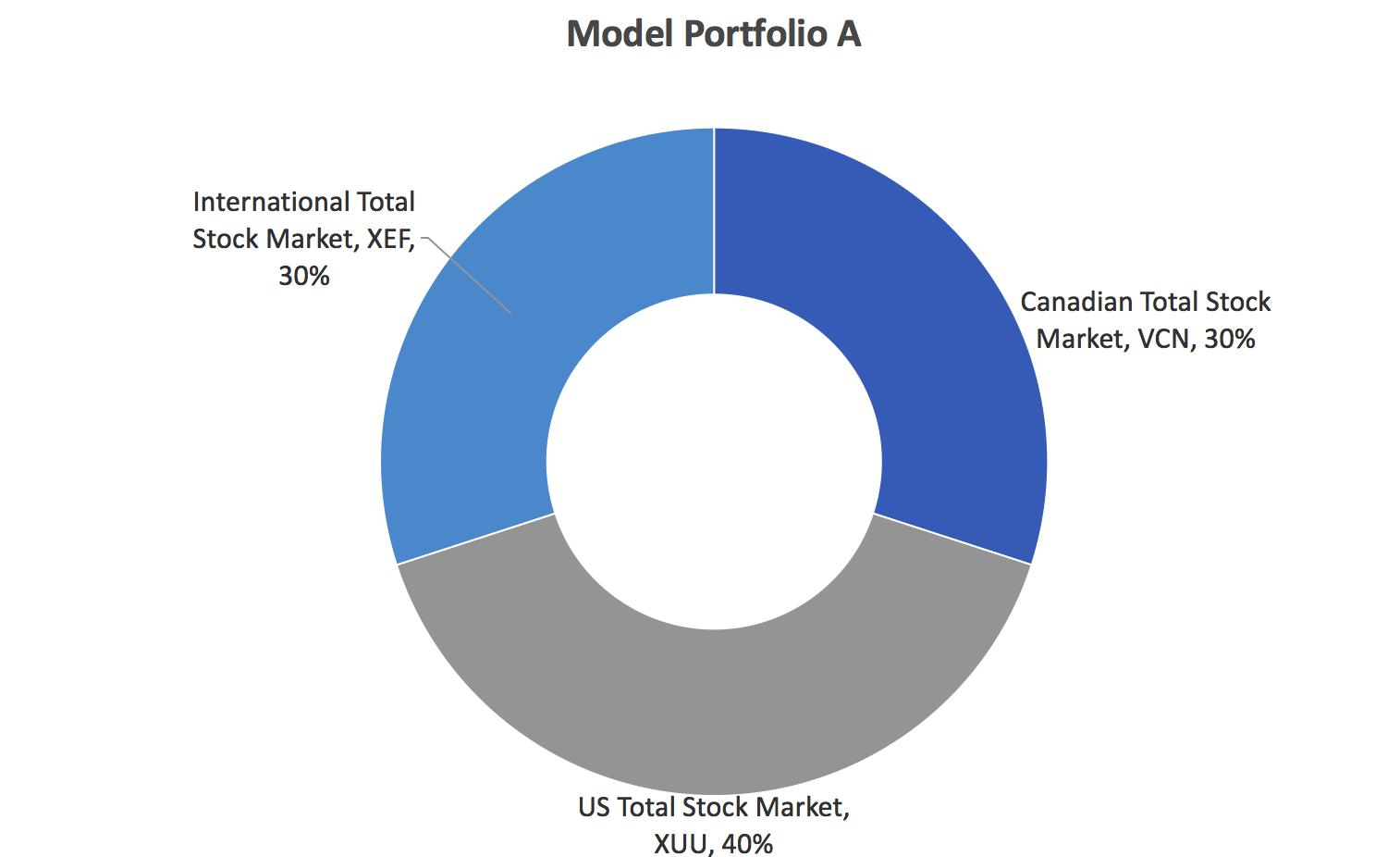 index-fund-model-portfolio-a