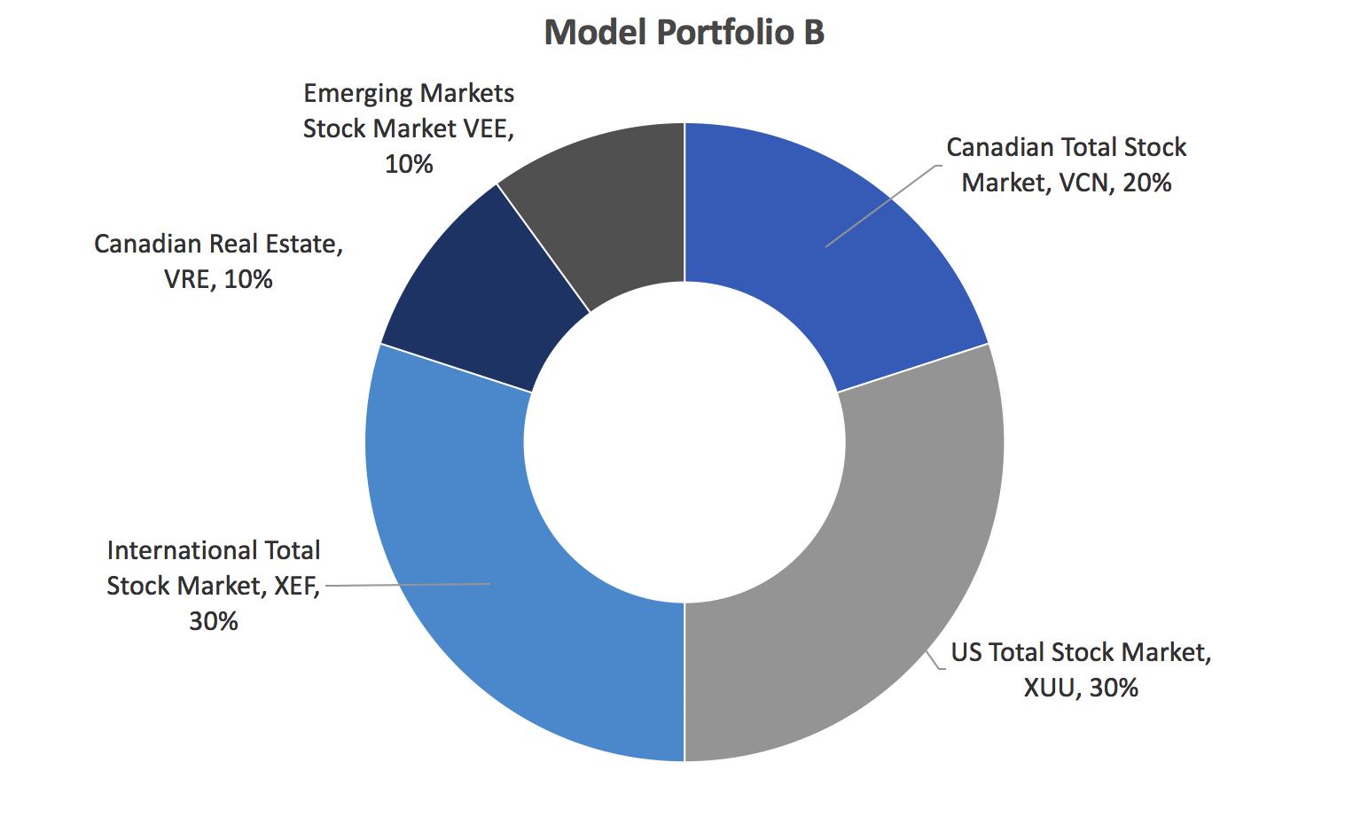 index-fund-model-portfolio-b