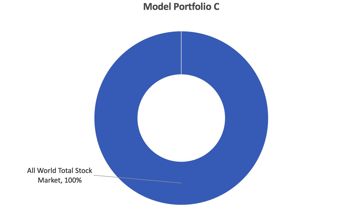 index-fund-model-portfolio-c