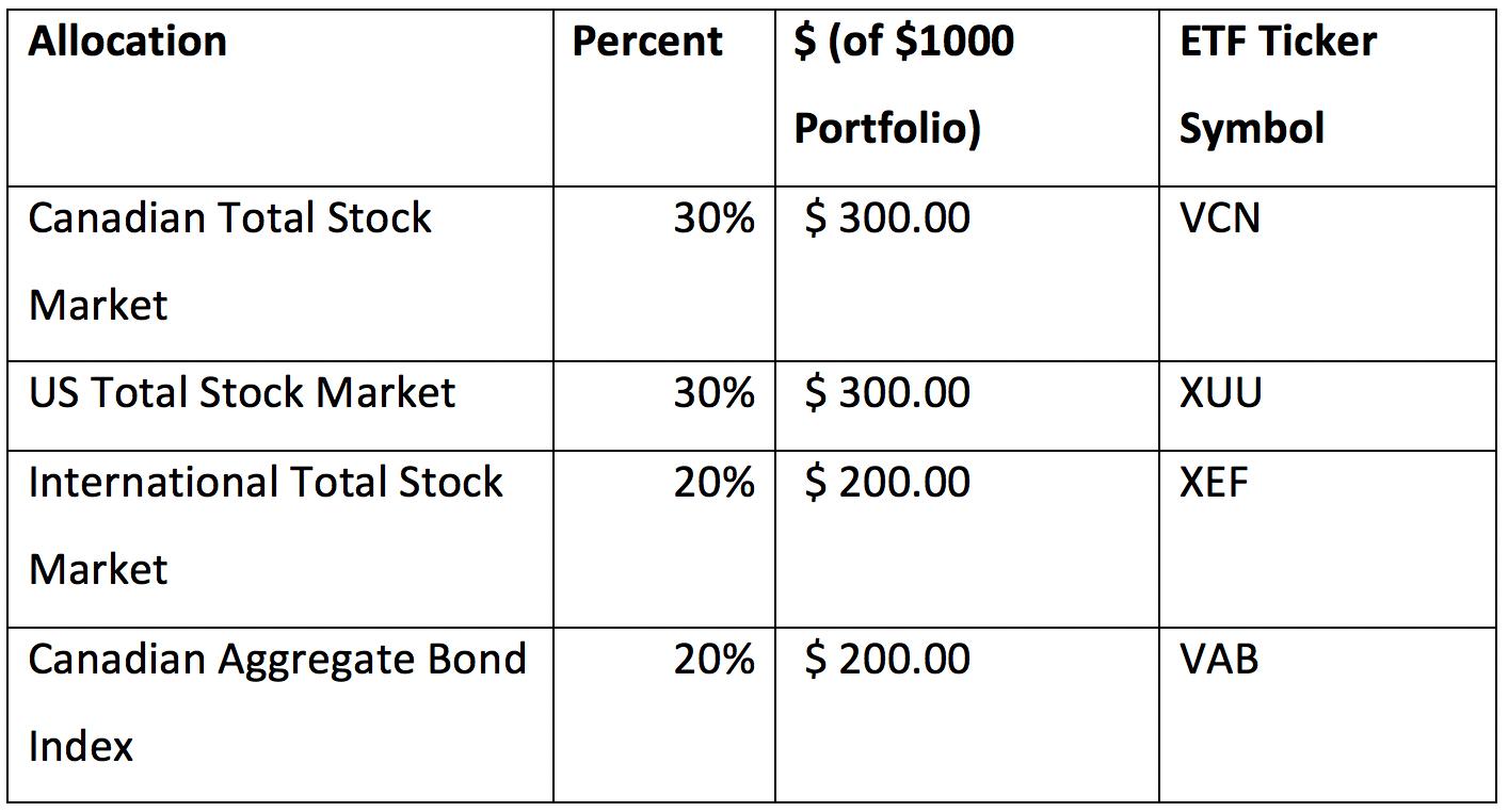 index-fund-model-portfolio-d
