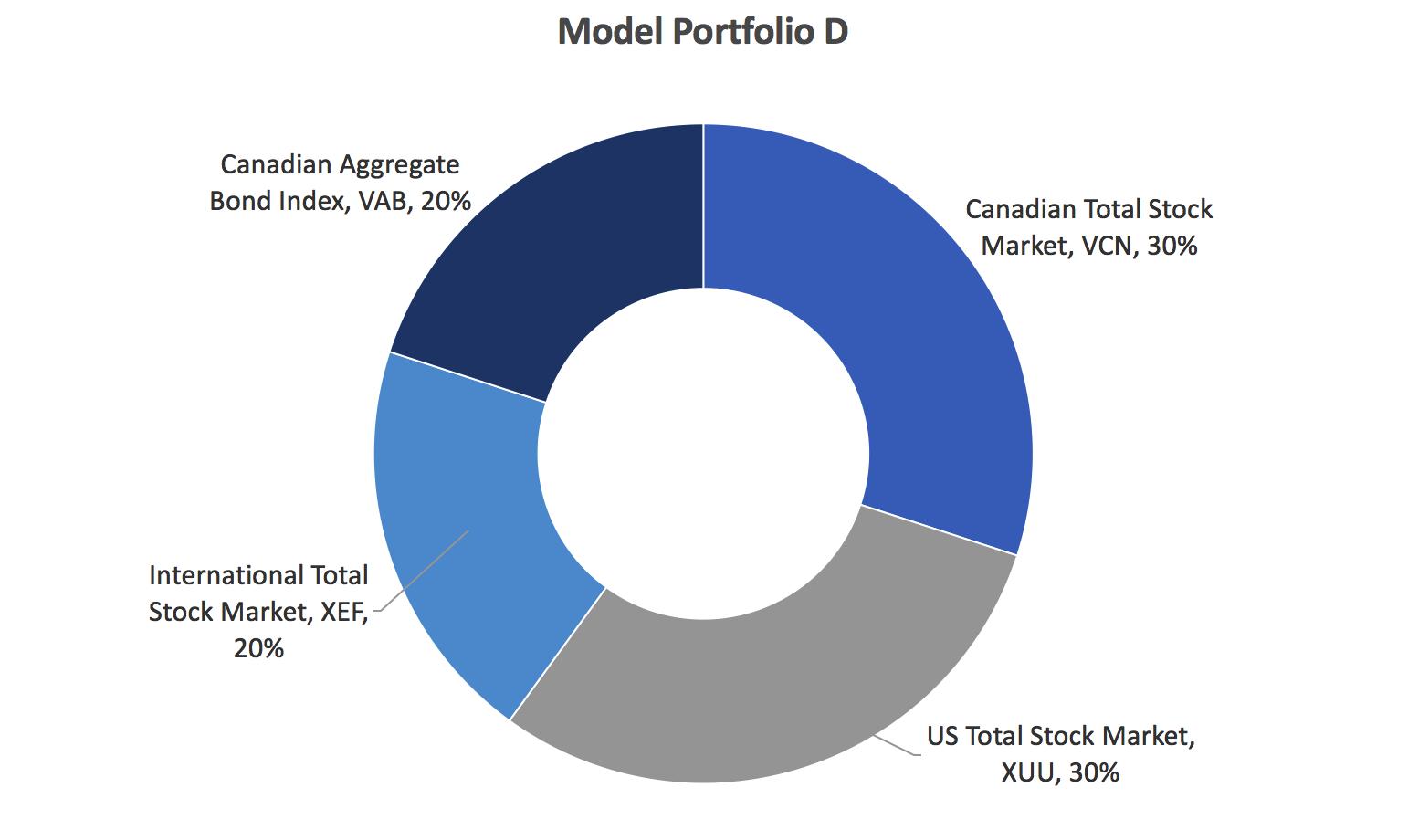 index-fund-model-portfolio-d1