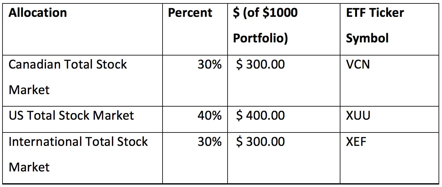 Model Portfolio A - Chart.png