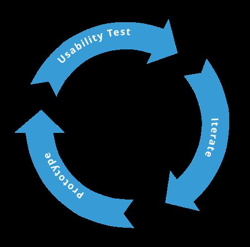 process cycle.png