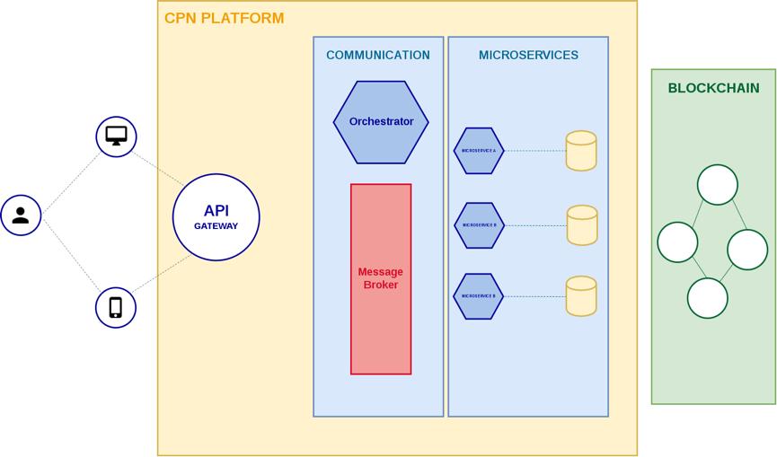 CPN Platform - Implementation View