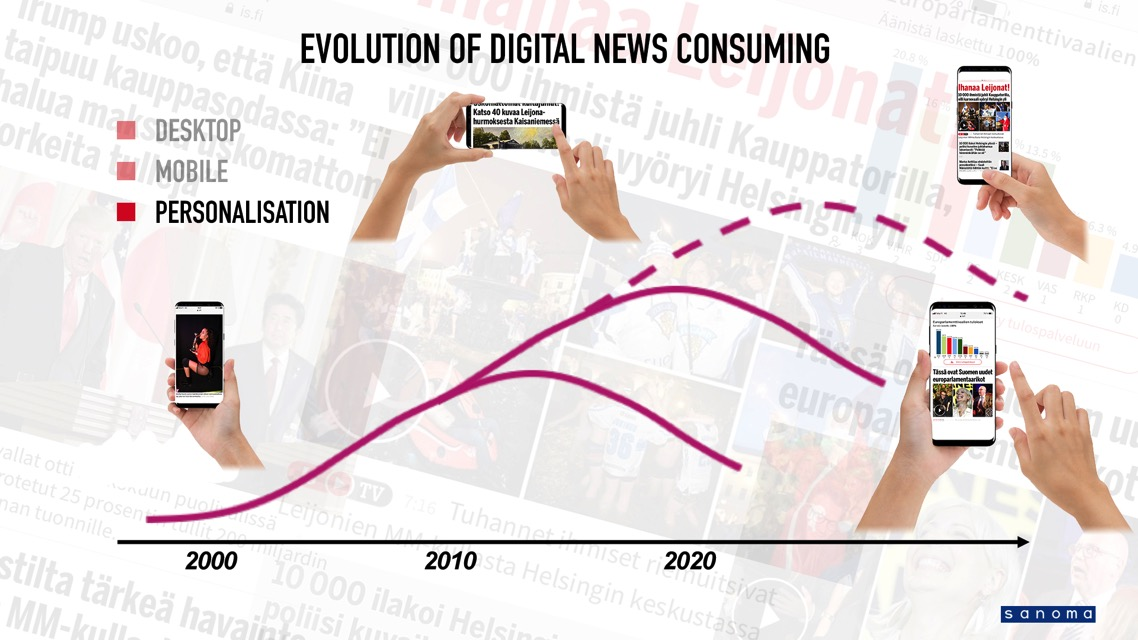 Ilta-Sanomat believes that personalisation will unlock the third era of online news consumption.