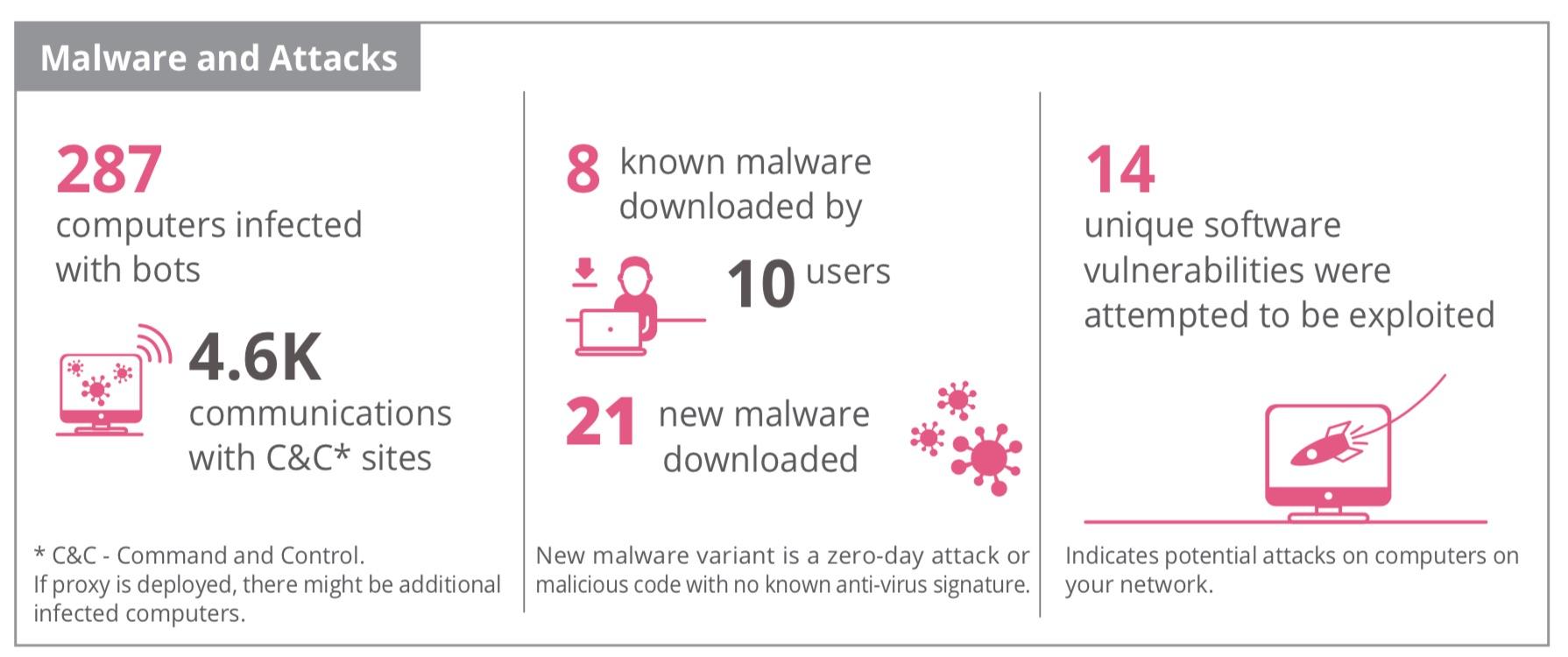 malware-and-attacks.jpg