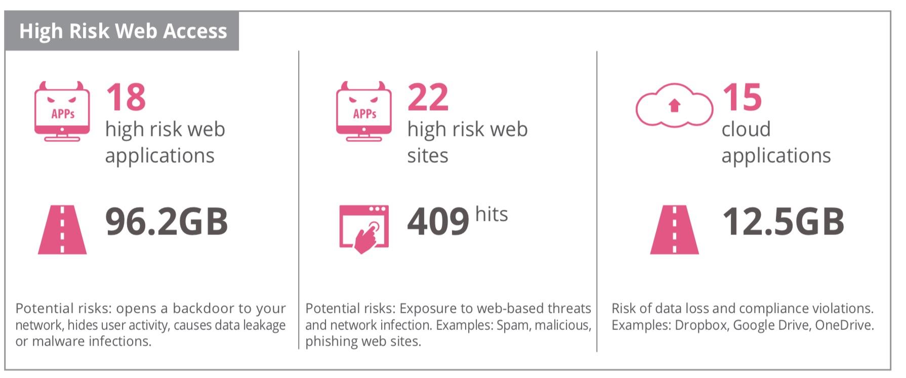 high-risk-web-access.jpg