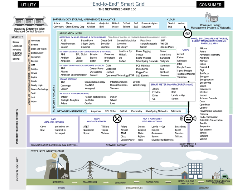 Smart Grid Taxonomy