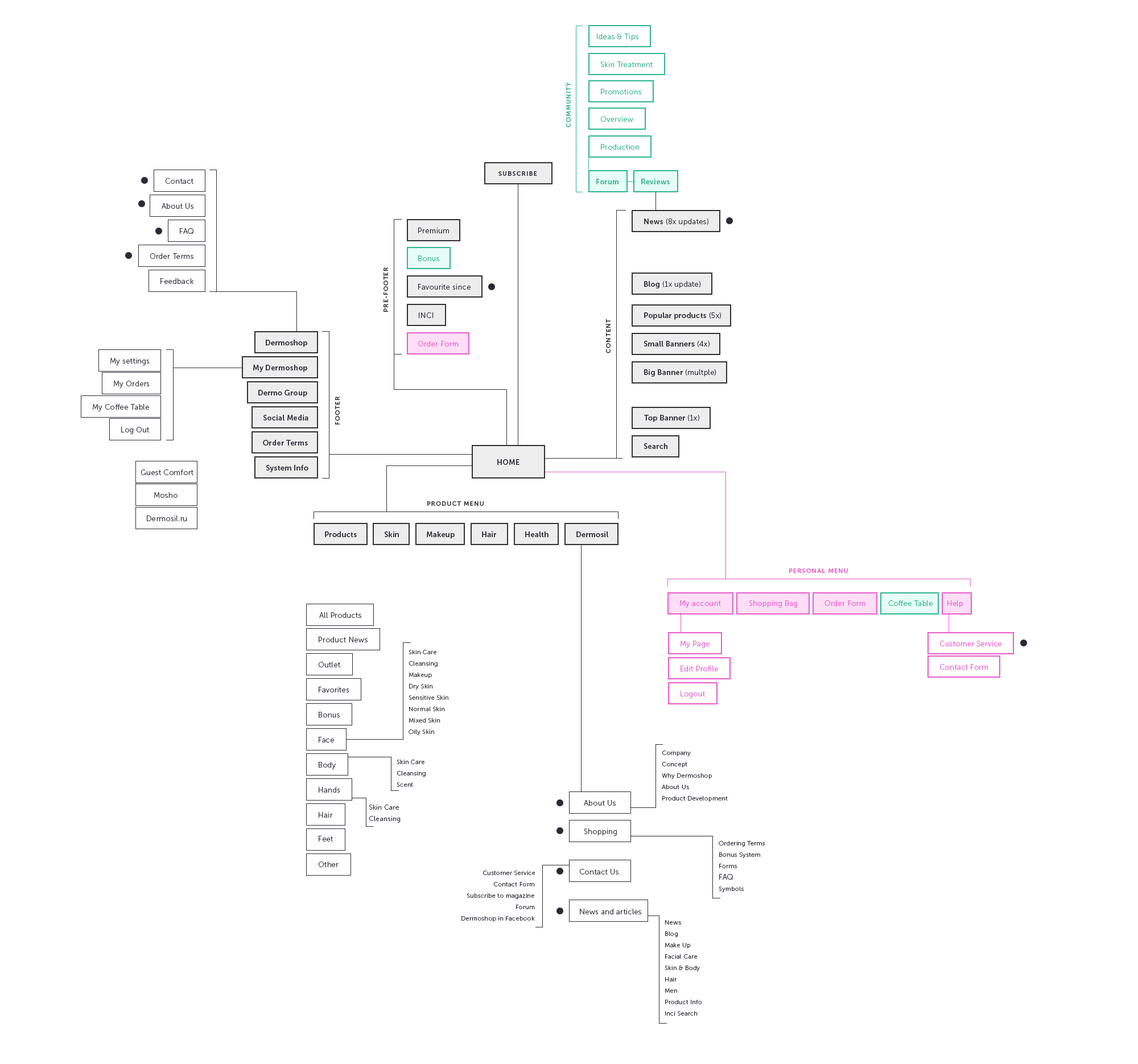 01_sitemap.png