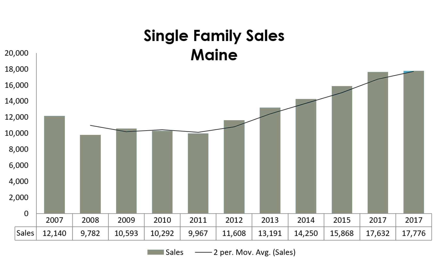 single family sales maine 2017.png