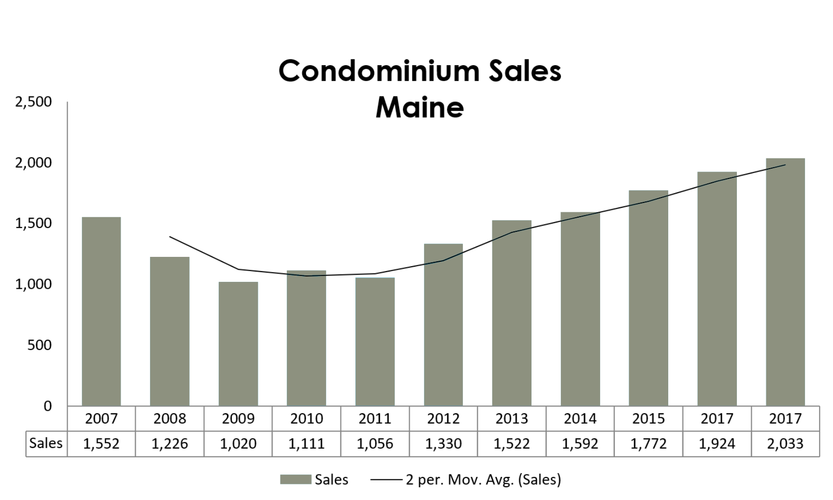 condo sales maine 2017.png