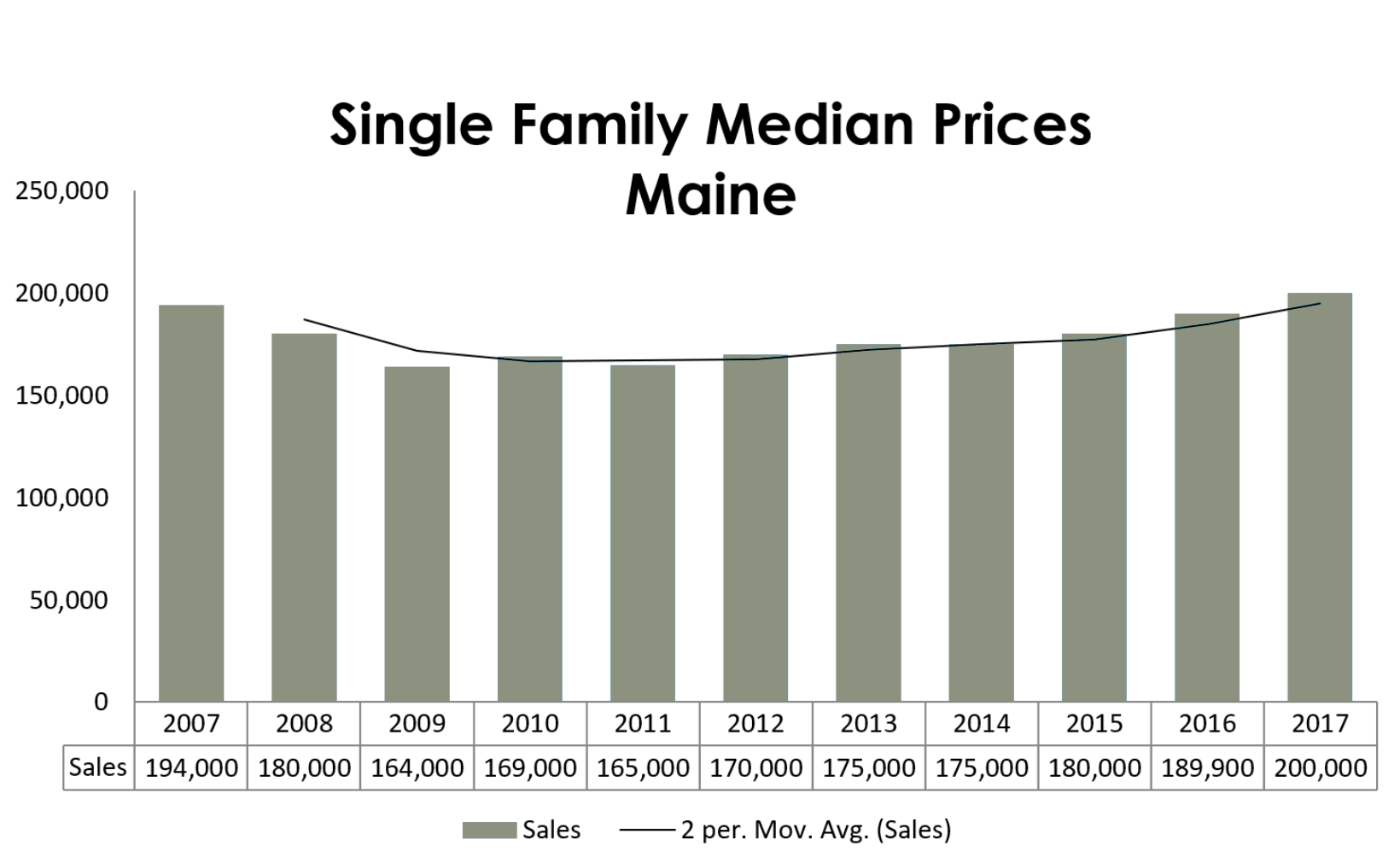 single-family-median-sales-maine-2017.png