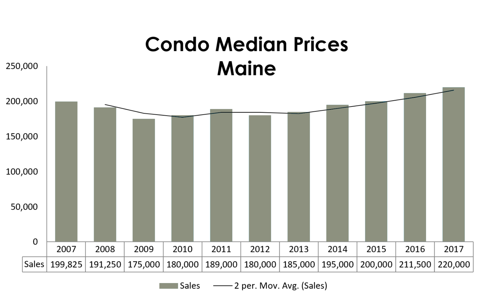condo-median-price-maine-2017.png