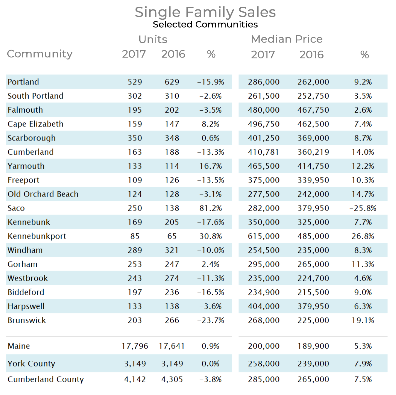 single-family-home-sales-by-town-maine-2017-top.png