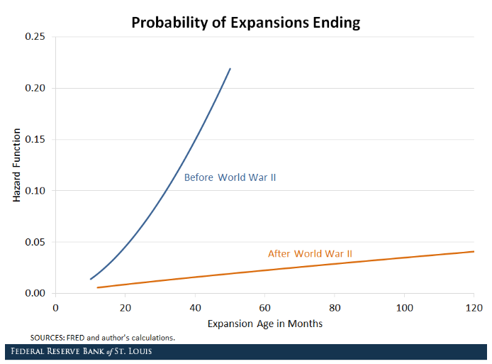 Probability of Expansions Ending.png