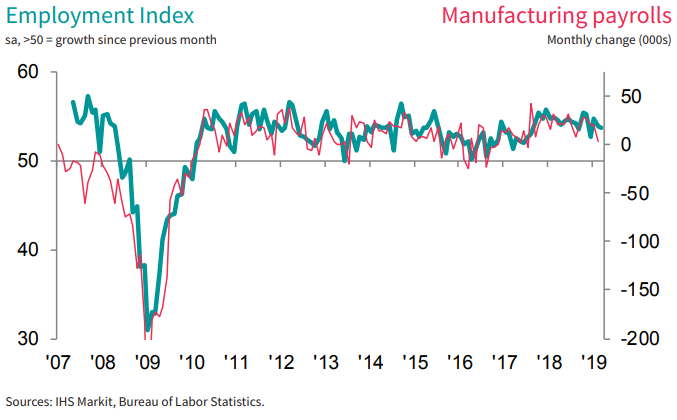 Employment Index.png