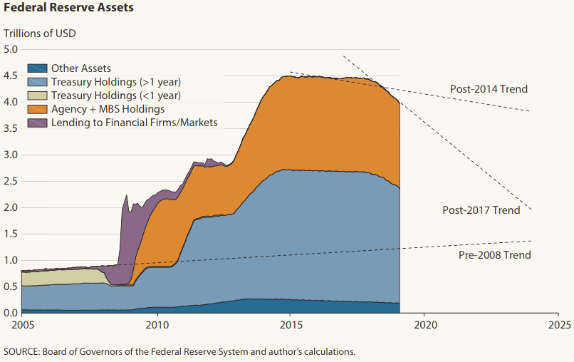 Federal Reserve Assets.png